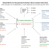 Global Metric for Educational System VCI