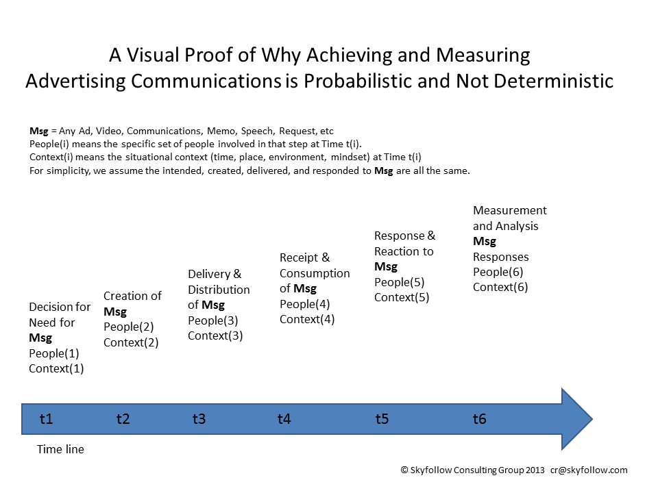 BAS Visual Proof of Why Ad Measurement is hard