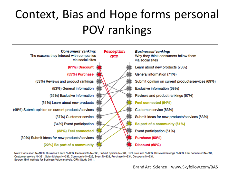 Brand Gap between customers and company