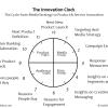 CMO OSI Innovation Clock