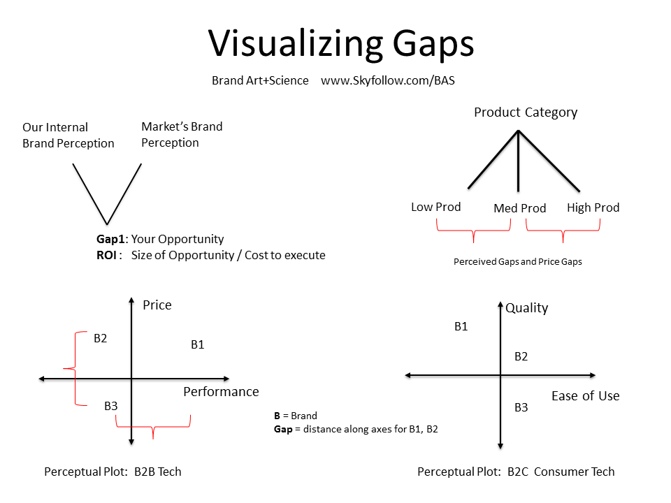 Visual Gaps Diagrams for Brand Strategy